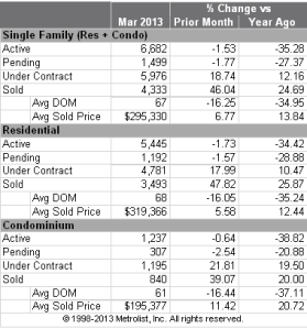 Market Snapshot chart, March 2013